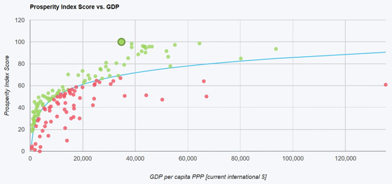 Prosperity Index Score vs. GDP